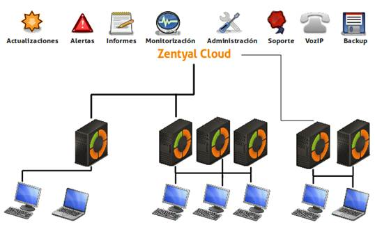 Zentyal cloud